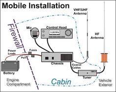 Ham Radio Mobile Installation - HamRadioSchool.com