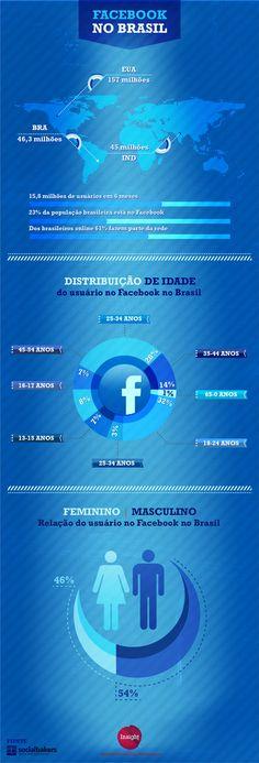 Infográfico sobre o Facebook no Brasil