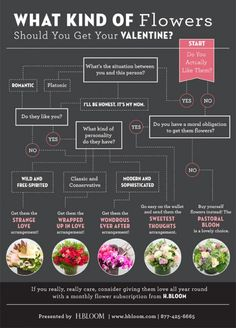 What kind of flowers should you get your valentine?