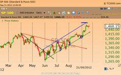 Bullish trades in a rising channel