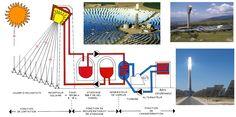 La centrale solaire à tour CSP | Le blog de Forma TIS