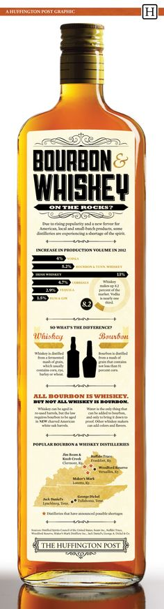 Bourbon  Whiskey: On The Rocks? #Infographic