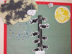 Incy Wincy Spider Rhyme Display, classroom displays, class display, Nursery Rhyme, incy spider, spider, Early Years (EYFS), KS1 & KS2 Primary Resource