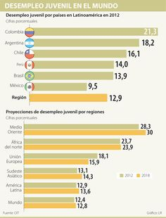 Desempleo Juvenil en el Mundo #Laboral