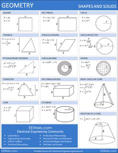 Quick references to algebra, geometry, calculus and trigonometry Geometry Formulas, Math Formulas, All Physics Formulas, Math College, Math Sheets, Maths Solutions, Math Help, Homeschool Math, Homeschooling