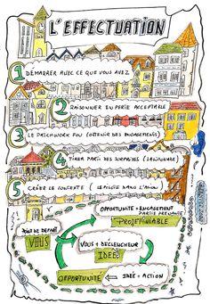Effectuation comprendre entrepreneuriat en sketchnote - Ebcoorporation Design Thinking, Seo Services, Search Engine Optimization, Entrepreneurship, Management, Bullet Journal, Blog, Animation, Crazy Patchwork