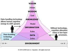 Information technology allows human cognitive energy to upshift to higher levels of understanding