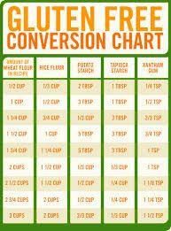 Resultado de imagem para The Gluten-Free Conversion Chart