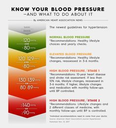 5 Sensational Tips AND Tricks: High Blood Pressure Young Living blood pressure remedies hypertension.Blood Pressure Chart The Body wrist blood pressure cuff. Natural Blood Pressure, Blood Pressure Chart, Healthy Blood Pressure, Normal Blood Pressure, Blood Pressure Remedies, Smoothie Detox, Pulmonary Hypertension, Gestational Hypertension, Diets