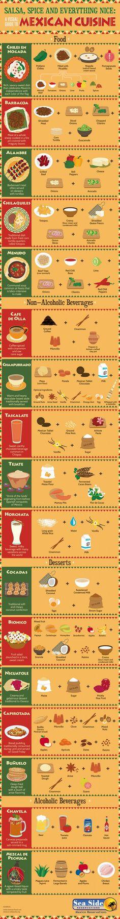 Este lista tiene muchas comidas de Mexico. Es bueno que personas miren a cosas como este lista para aprenden comidas differentes de otros paises. La lista me muestra mucho tipos de comida de almuerzo y cine.