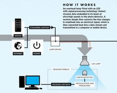 How Li-Fi Works? Internet Access through LED Bulb is LiFi Technology. Li-Fi is typically implemented using white LED light bulbs at the downlink transmitter.