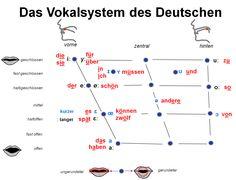 Das Vokalsystem des Deutschen - Internationales Phonetisches Alphabet. German Vowels. Phonetics. International Phonetic Alphabet.