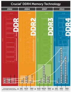 Computer Memory 101 - Types of RAM; Computer Basics, Computer Help, Computer Technology, Computer Programming, Gaming Computer, Computer Science, Machine Learning Deep Learning, Print 3d, Pc Memory