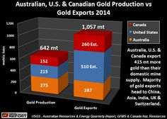 """IMPORTANT GOLD CHART: Every Investor In The West Needs To See"""