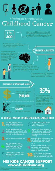 Childhood cancer facts-This is what families with childhood cancer are facing…