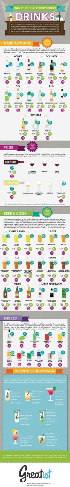 Healthier Drinking Infographic, working in a bar is making me fat here's some better booze choices