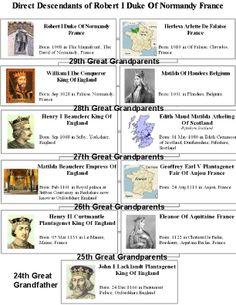 1008 Robert Duke of Normandy 29 gg lineage