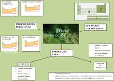 Mapa Mental: Tabela Periodica Chemistry, Vestibular, Study, Life, Teaching Chemistry, Periotic Table, Mental Map, Tables, Learning