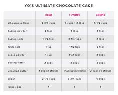 Yolanda's Chocolate Cake Recipe | Best Cake Recipe | How To Cake It - HOW TO CAKE IT Classic Chocolate Cake Recipe, Ultimate Chocolate Cake, Baking Soda Baking Powder, Baking Flour, Marvel Cake, Afternoon Tea Cakes, Best Cake Recipes, Novelty Cakes, Cake Tutorial