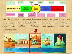 EDAD MEDIA PARA NIÑOS Middle Ages, Presentation, Science, Education, Motivation, History, School, Castles, Ideas