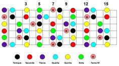 six.cordes : les cours de guitare :: Comment construire un accord Septième Cool Stuff, Images, Scale, Google, Art, Do Re Mi, Guitar Lessons, Guitar Chords, Learning Guitar