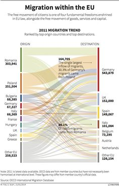 Migration within the EU – graphic of the day  The free movement of citizens is one of four fundamental freedoms enshrined in EU law, alongside the free movement of goods, services and capital. Today's graphic shows the top origin countries and top destinations for migration in the EU.