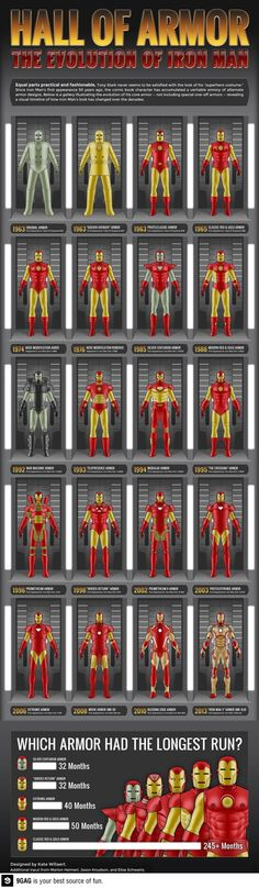 The evolution of iron mans suits