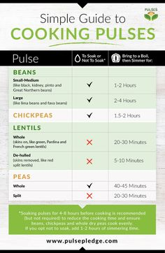 We're all for using canned pulses in a pinch, but dry pulses can be more affordable than their canned counterparts and have low to no sodium – and preparing them from scratch is simple! Follow this simplified guide to cooking pulses, or for more information and cooking tips, find our detailed cooking guides at the...  Read more »
