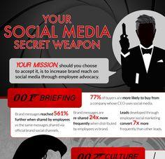 Infographic, Social Media, Messages, Memes, Infographics, Meme, Social Networks, Text Posts