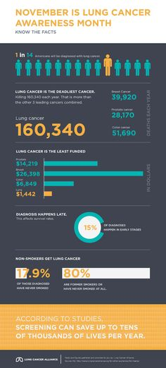 Screening saves lives.  http://dailyinfographic.com/wp-content/uploads/2013/11/LCA_Infographic_Non-Branded.jpg