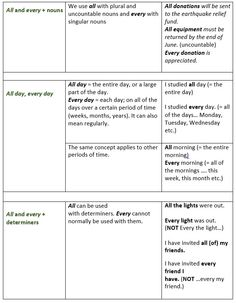 Difference between All and Every - learn English,grammar,english