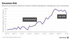 $40 Oil May Force Russia IntoanEmergency Rate Hike, Economists Say - Bloomberg Business