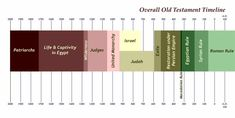 """old testament timeline graphical 