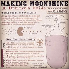 Yeast have a big impact the flavor and aroma of whiskey and moonshine. Choosing the right type and treating them right is important. This article covers basics.
