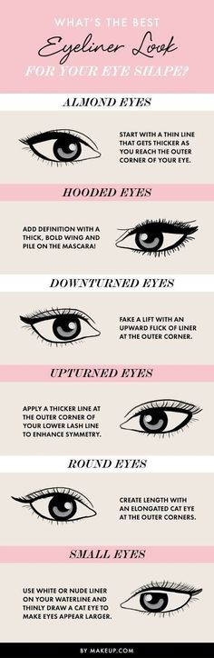 Best Eyeliner Look for Your Eye Shape?