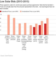 Another Low-Solar-Price Record: Saudi Electric Company Lands Solar PPA Under 5¢/kWh