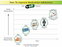 CADEX Alarm Watch. World's Best Pill Timer. 12 ALARM e-pill Medication Reminder Watch with Medical Alert.