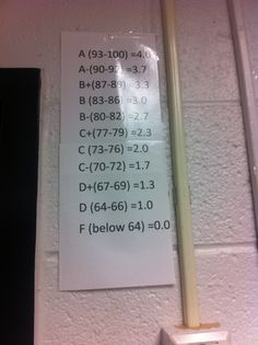 Grading Scale in Fairfax County Schools.