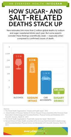 'Deadly' Sugar and Salt in Perspective [Infographic]