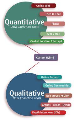 →Marketing Research Tools from Experts — Qualitative – Quantitative