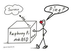 Überwachung: Automatischer Ping an Server mit NodeRED auf Raspberry Pi (مراقبة)