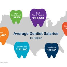 The dentist salary is one of the most recognized in the health ...