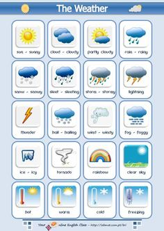 Learn English 399835273139147958 - The different types of weather vocabulary list using pictures and examples of how to use in a sentence English lesson Source by English Writing, English Study, Teaching English, English Lesson Plans, Teaching Spanish, Weather In English, Weather Vocabulary, Vocabulary List, Vocabulary Worksheets