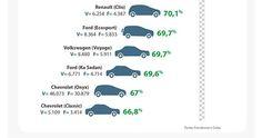 CETIP divulga o ranking dos modelos mais financiados até abril - http://po.st/BqN9i4  #Empresas - #Fiat, #Financiamentos, #Ford, #Onix, #Veículos