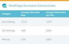 Hashtags und Interaktionen auf Instagram #studie