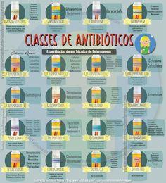 Antibióticos - New Ideas Medicine Notes, Medicine Student, Internal Medicine, Nursing Tips, Nursing Notes, Med Student, Veterinary Medicine, Medical Science, Med School