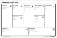 Business Model Canvas - 50 Competitive Intelligence analysis techniques