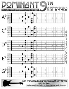 Dominant Ninth (9th) Guitar Chord Arpeggio- Scale Based Patterns