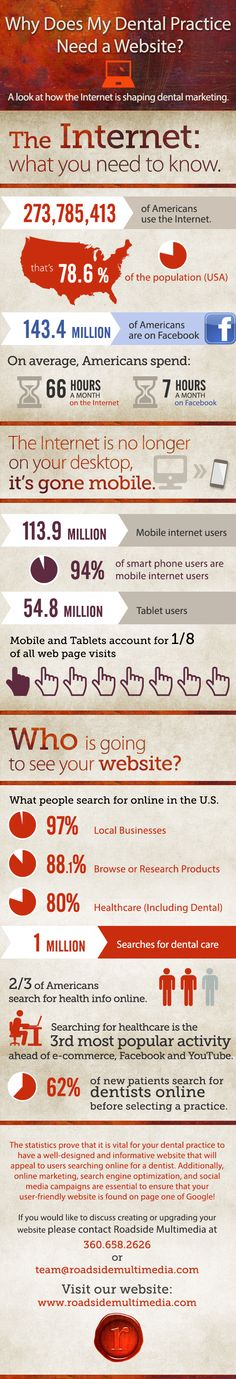 Infographic: How the Internet is shaping medical and dental marketing