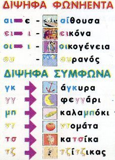 διψηφα φωνηεντα - Google Search Greek Language, Speech And Language, Language Activities, Book Activities, Primary School, Elementary Schools, Grammar Posters, Learn Greek, Greek Alphabet